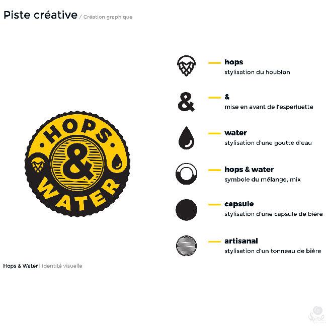 piste créative logo Hops & Water